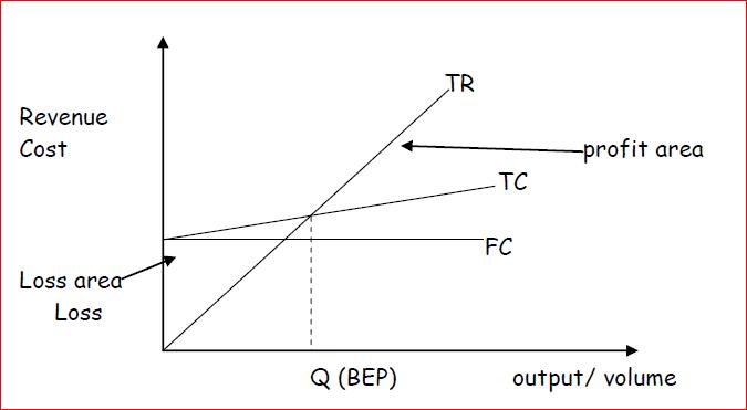 Accountants' model of CVP Analysis