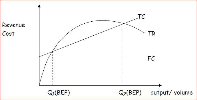 The economists' CVP model